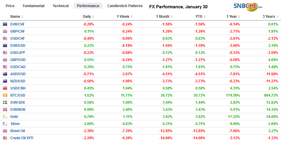 FX Performance, January 30