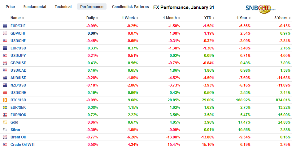 FX Performance, January 31