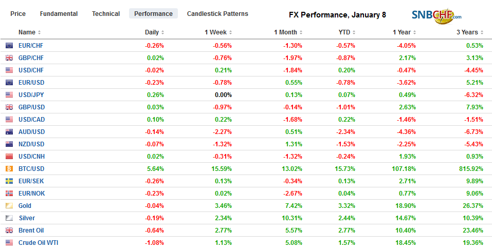 FX Performance, January 8