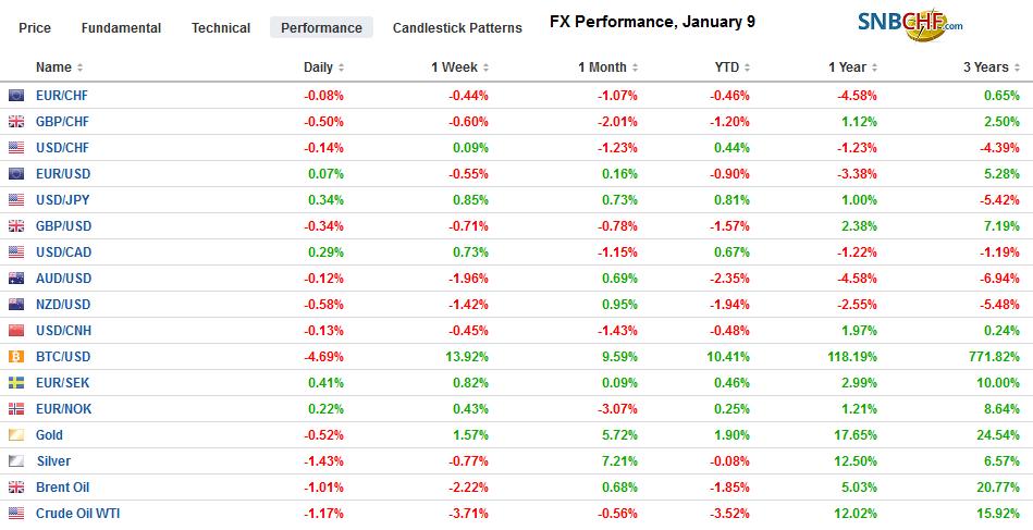 FX Performance, January 9