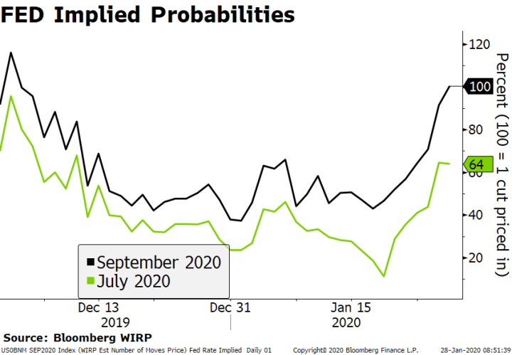 FED Implied Probabilities, 2019-2020