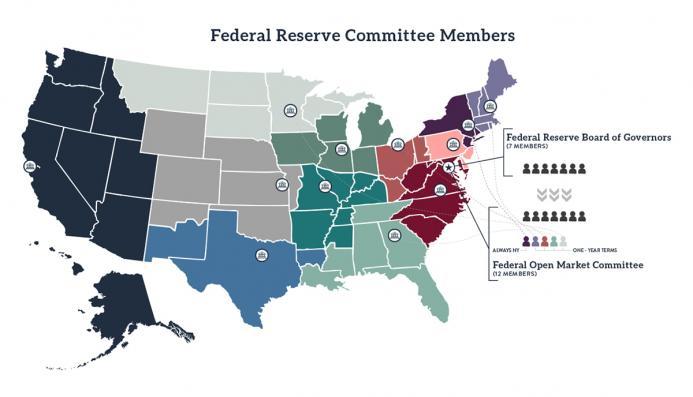 Federal Reserve Committee Members