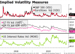 Implied Volatility Measures, 2018-2019