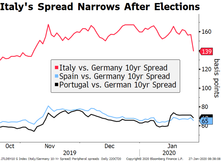 Italy Spread Narrows After Elections, 2019-2020