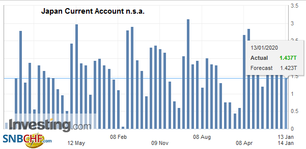 Japan Current Account n.s.a., November 2019