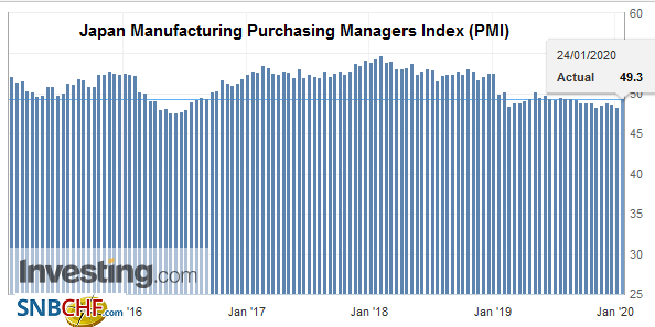 Japan Manufacturing Purchasing Managers Index (PMI), January 2020