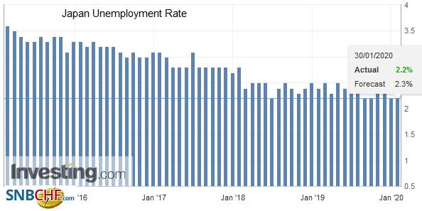 Japan Unemployment Rate, December 2019
