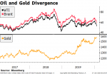 Oil and Gold Divergence, 2017-2019