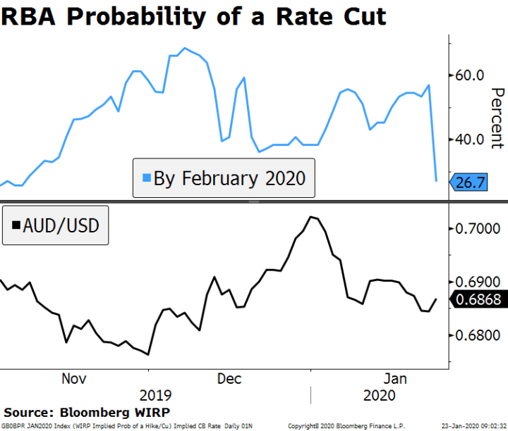 RBA Probability of a Rate Cut, 2019-2020