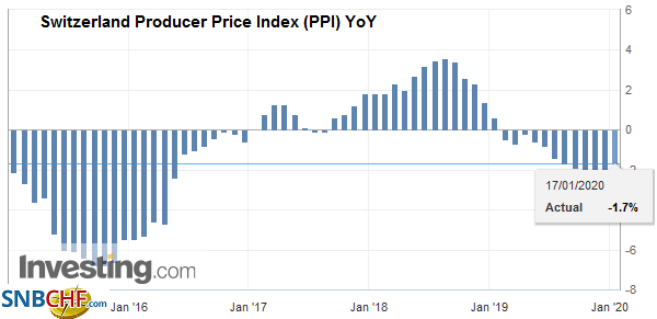 Switzerland Producer Price Index (PPI) YoY, December 2019