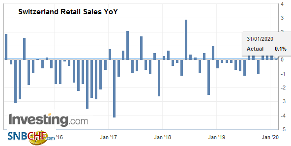 Switzerland Retail Sales YoY, December 2019