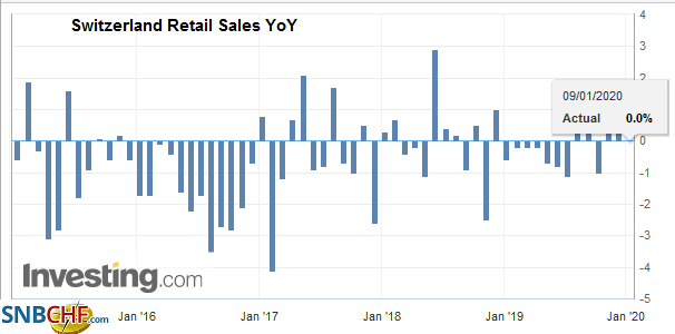Switzerland Retail Sales YoY, November 2019