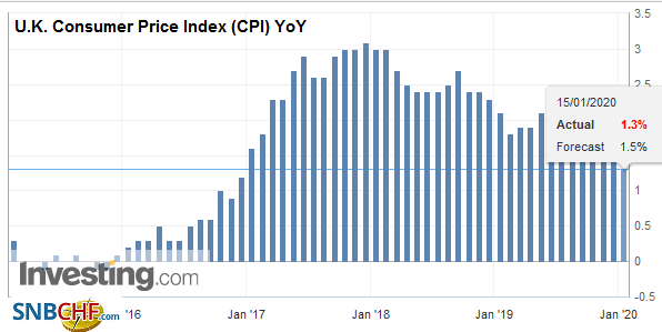 U.K. Consumer Price Index (CPI) YoY, December 2019