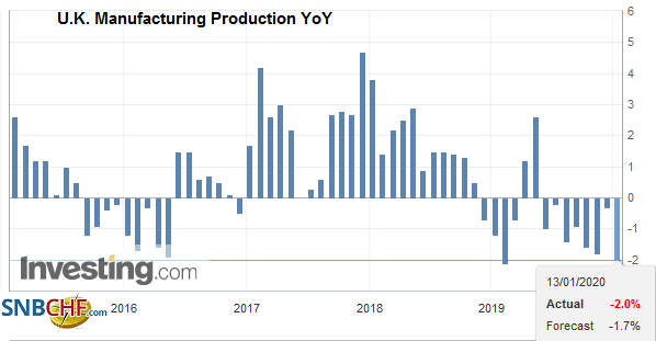 U.K. Manufacturing Production YoY, November 2019