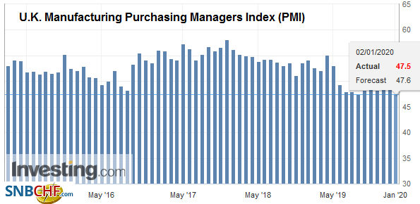 U.K. Manufacturing Purchasing Managers Index (PMI), December 2019
