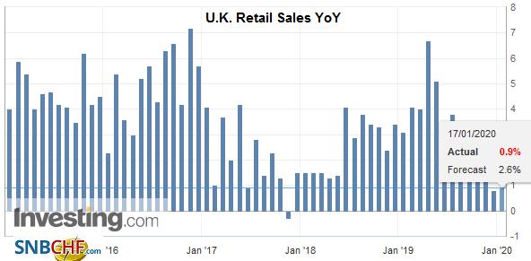 U.K. Retail Sales YoY, December 2019