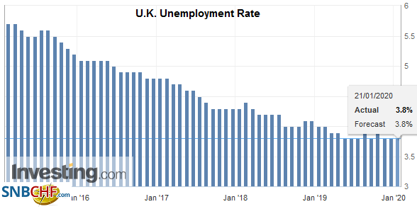 U.K. Unemployment Rate, November 2020