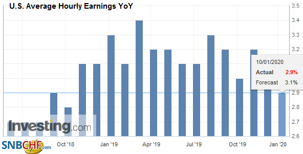 U.S. Average Hourly Earnings YoY, December 2019
