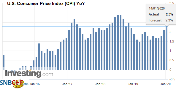 U.S. Consumer Price Index (CPI) YoY, December 2019