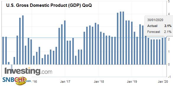 U.S. Gross Domestic Product (GDP) QoQ, Q4 2019