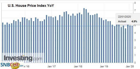 U.S. House Price Index YoY, November 2019