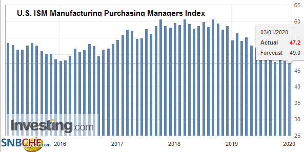 U.S. ISM Manufacturing Purchasing Managers Index (PMI), December 2019