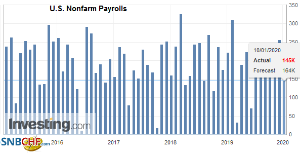 U.S. Nonfarm Payrolls, December 2019