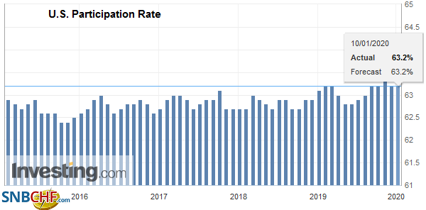 U.S. Participation Rate, December 2019