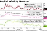 Implied Volatility Measures, 2019-2020