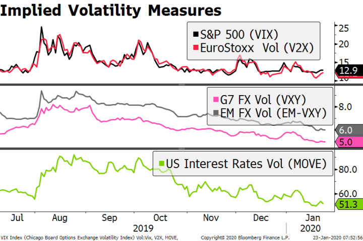 Implied Volatility Measures, 2019-2020