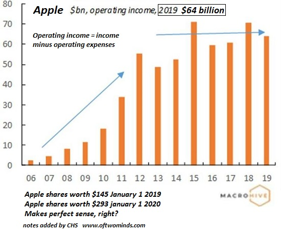 Apple, Operating Income, 2006-2019
