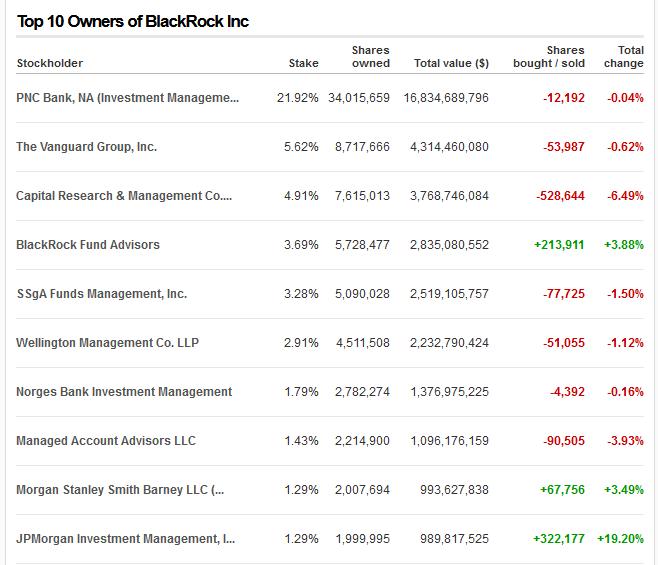 Top 10 Owners of BlackRock Inc