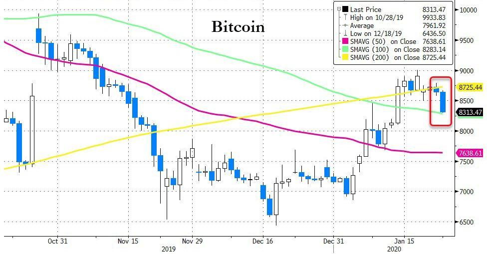 Bitcoin, 2019-2020