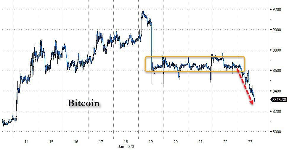 Bitcoin, January 2020