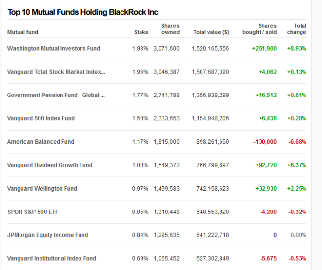 Top 10 Mutual Funds Holding BlackRock Inc