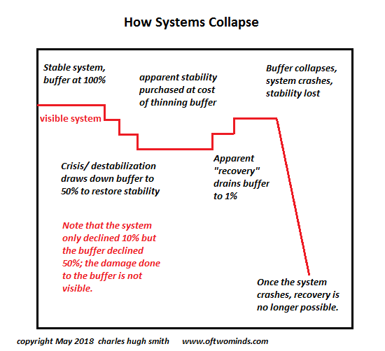How Systems Collapse
