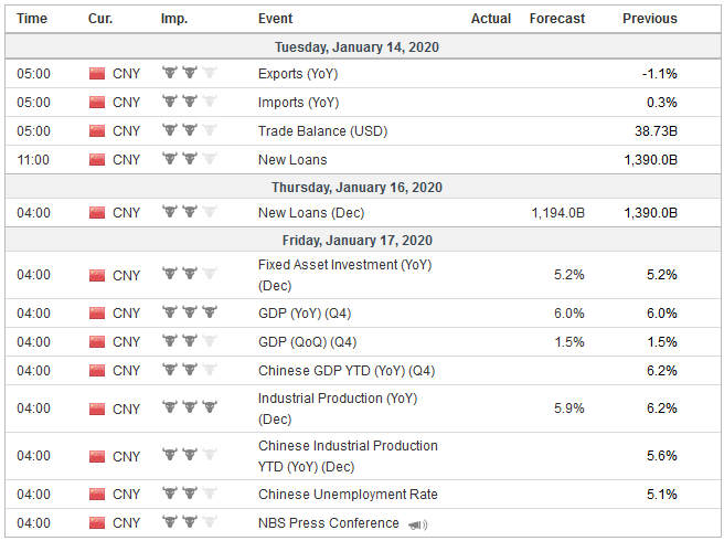 Economic Events: China, Week January 13