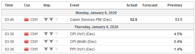 Economic Events: China, Week January 6