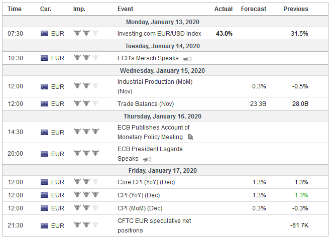 Economic Events: Eurozone, Week January 13