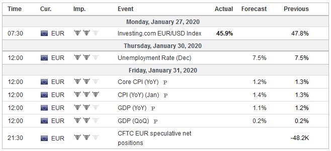 Economic Events: Eurozone, Week January 27