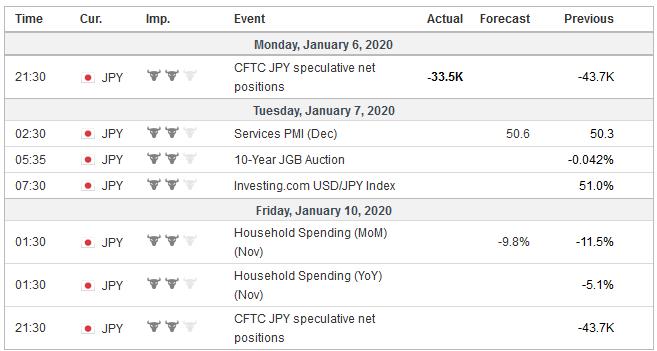 Economic Events: Japan, Week January 6