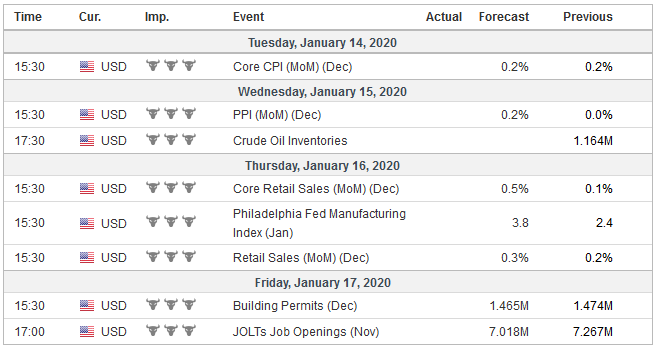 Economic Events: United States, Week January 13