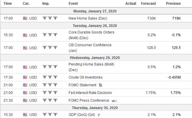 Economic Events: United States, Week January 27