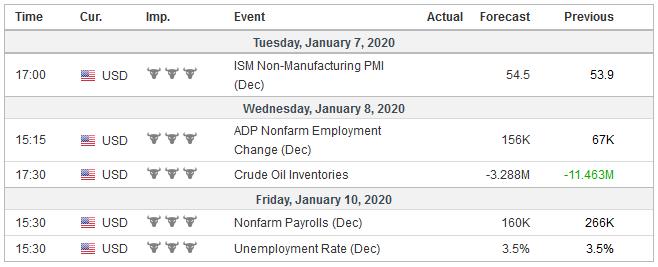 Economic Events: United States, Week January 6