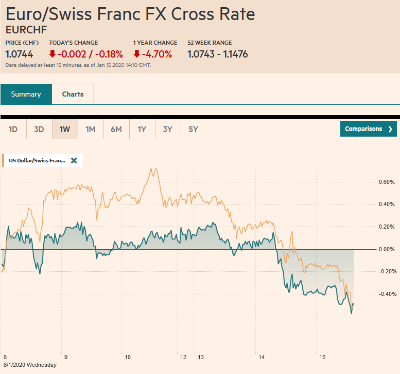 EUR/CHF and USD/CHF, January 15