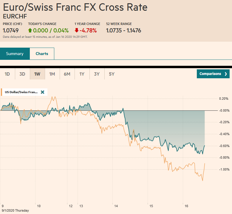 EUR/CHF and USD/CHF, January 16