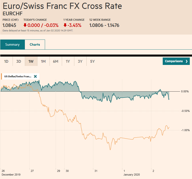EUR/CHF and USD/CHF, January 2