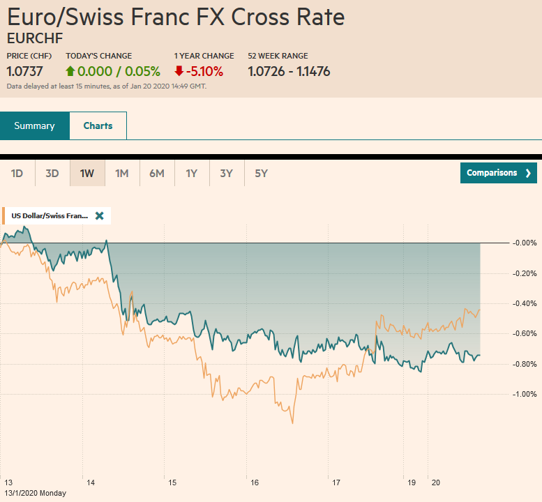 EUR/CHF and USD/CHF, January 20