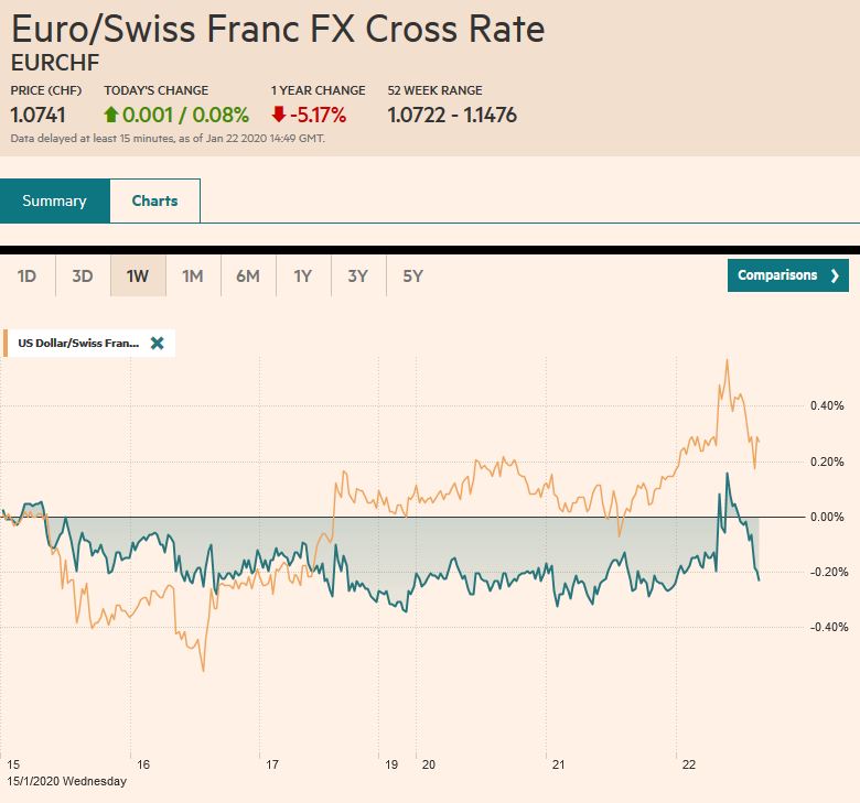 EUR/CHF and USD/CHF, January 22