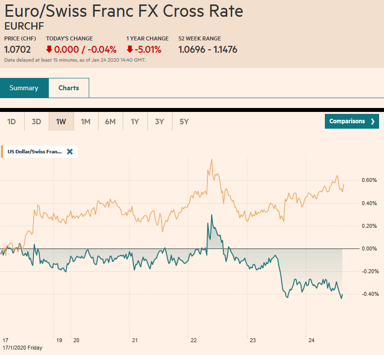 EUR/CHF and USD/CHF, January 24